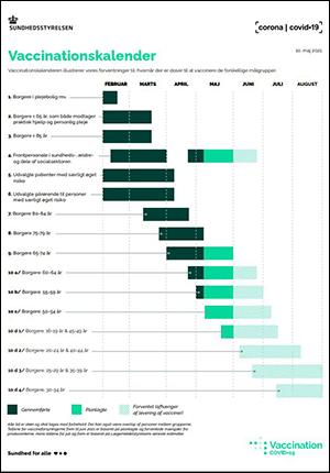 Vejledende vaccinationskalender covid-19